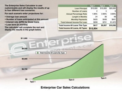 Columbia Credit Union Car Loan Calculator